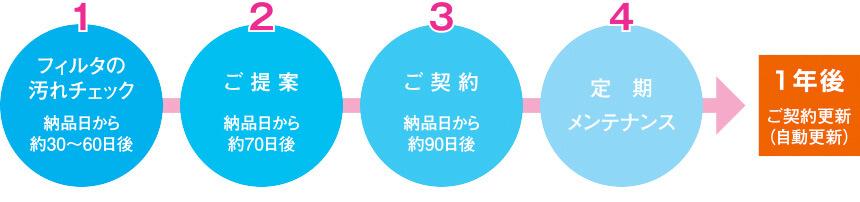 1:フィルタの汚れチェック(納品日から約30〜60日後)→2:ご提案(納品日から約70日後)→3:ご契約(納品日から約90日後)→4:定期メンテナンス→1年後(ご契約更新※自動更新)