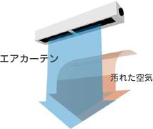 禁煙席への煙の侵入をエアカーテンで防ぎます。 店舗のレイアウト条件や設備機器により、風向や強さ、高さが違いますので、お客様の状況に合わせて、機器を設計いたします。