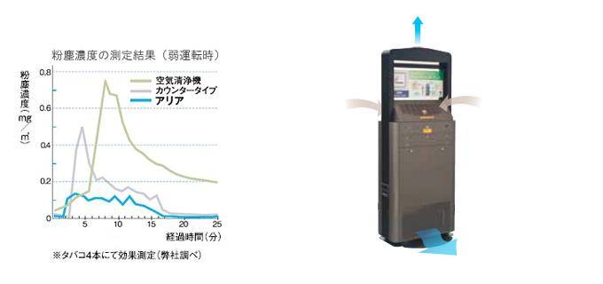 粉塵濃度の測定結果